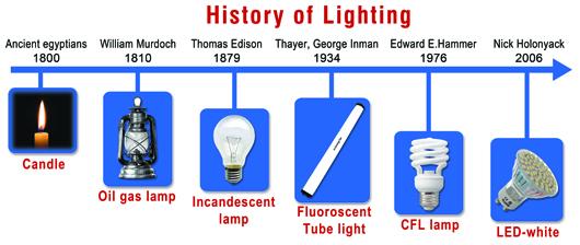 history LED