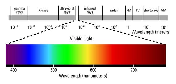 light-wavelength