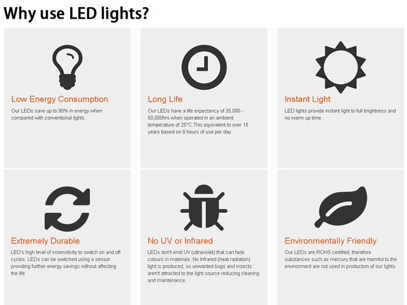 why-use-led-led-light