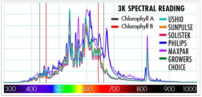 cmh-3100k-spectral-reading