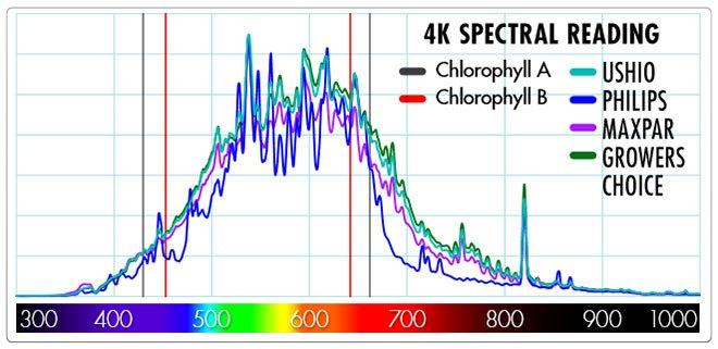 cmh-4200k-spectral-reading