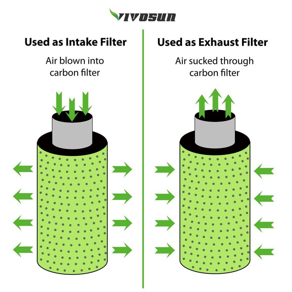 How does a carbon filter work