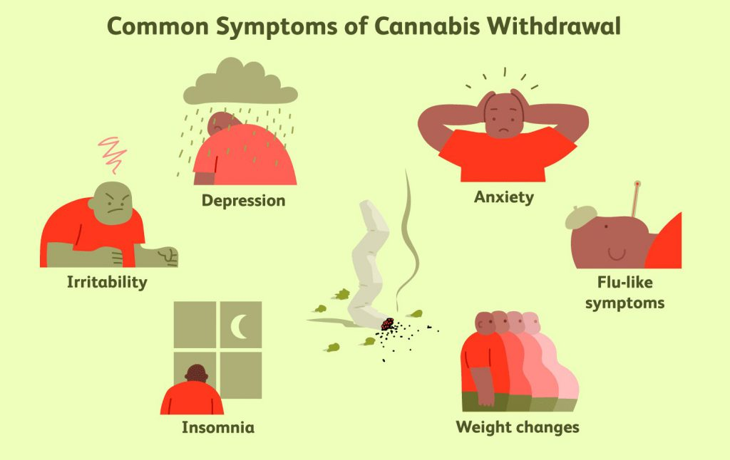 Weed Withdrawal Symptoms