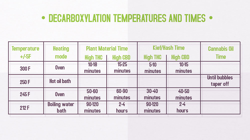 decarboxylation-temperatures-times