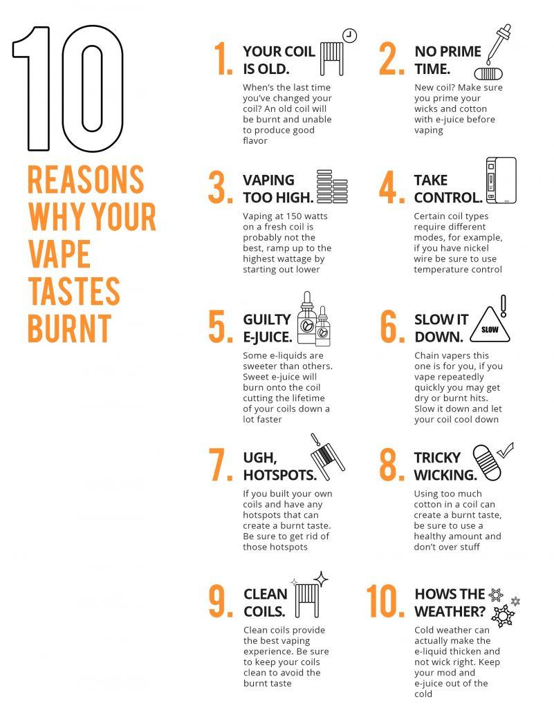 Causes of a Burnt Taste