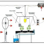 Grow Room Ventilation -Grow Tent Exhaust Fan
