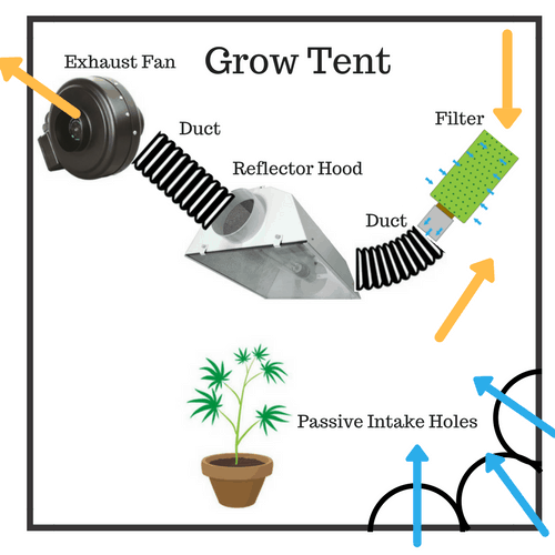 grow-tent-exhaust-fan-setup