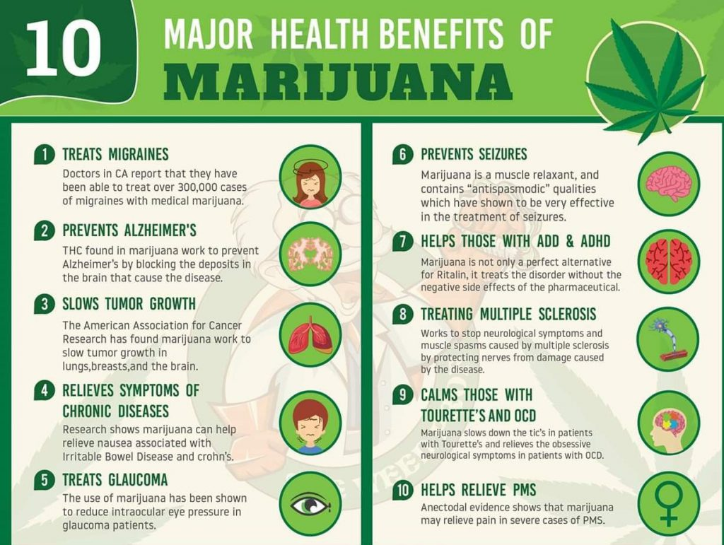 Health Benefits of Weed