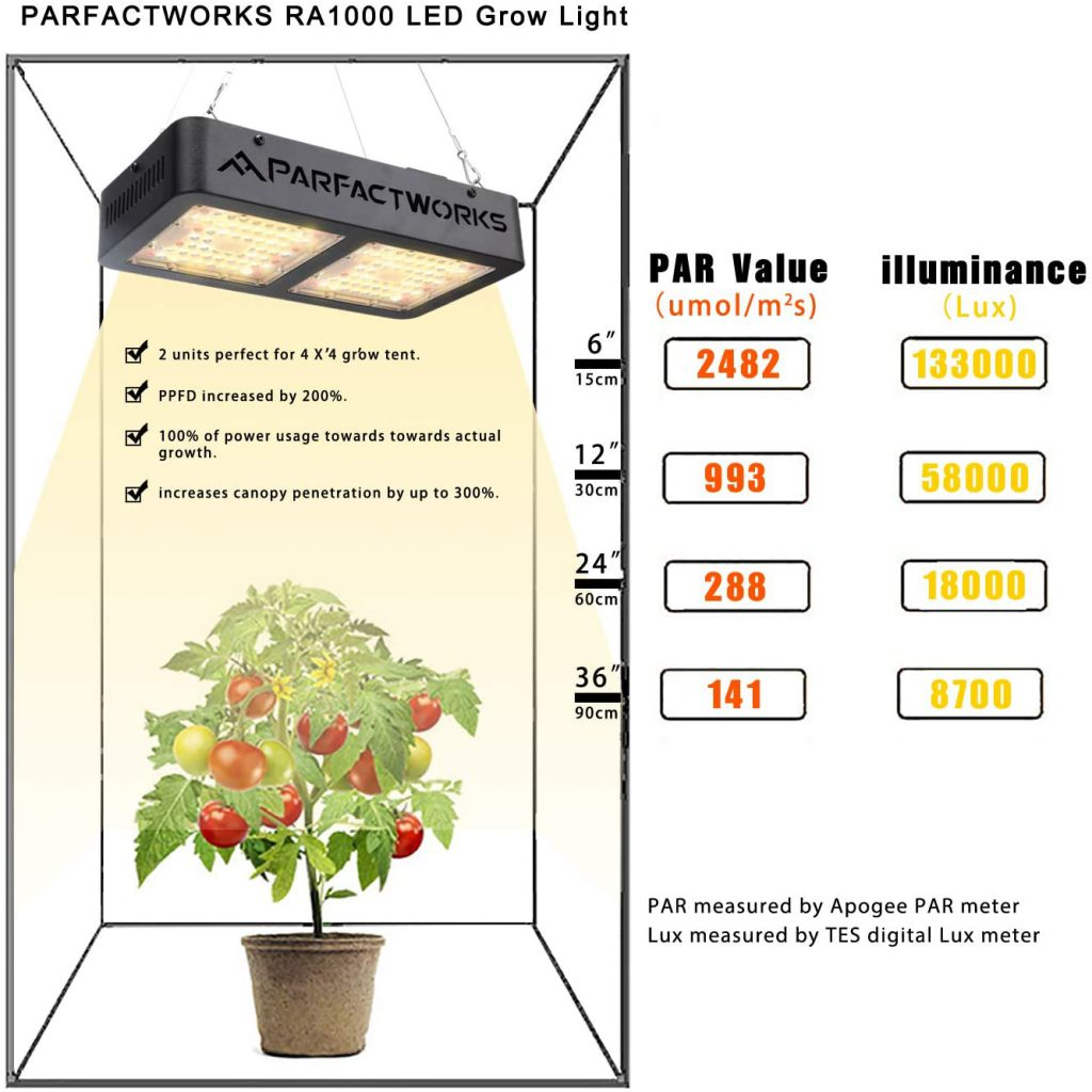 PARFACTWORKS 1000W LED Grow Light