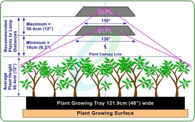 Led Grow Light Distance Chart